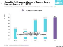 Chubb Ltd Net Investment Income Of Overseas General Insurance Segment 2014-2018