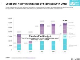 Chubb Ltd Net Premium Earned By Segments 2014-2018