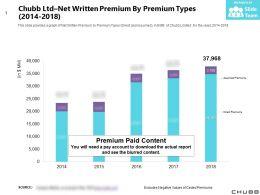 Chubb Ltd Net Written Premium By Premium Types 2014-2018