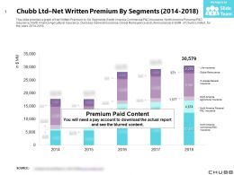 Chubb Ltd Net Written Premium By Segments 2014-2018