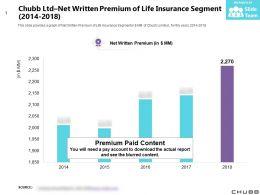 Chubb Ltd Net Written Premium Of Life Insurance Segment 2014-2018