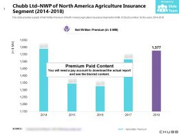 Chubb Ltd NWP Of North America Agriculture Insurance Segment 2014-2018