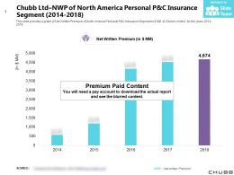 Chubb Ltd NWP Of North America Personal P And C Insurance Segment 2014-2018