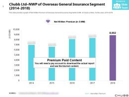 Chubb Ltd NWP Of Overseas General Insurance Segment 2014-2018