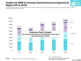 Chubb Ltd NWP Of Overseas General Insurance Segment By Region 2014-2018