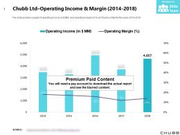 Chubb Ltd Operating Income And Margin 2014-2018