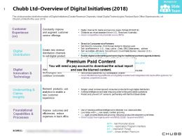 Chubb Ltd Overview Of Digital Initiatives 2018
