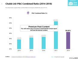 Chubb Ltd P And C Combined Ratio 2014-2018