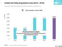 Chubb Ltd Policy Acquisition Costs 2014-2018