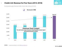 Chubb Ltd Revenue For Five Years 2014-2018