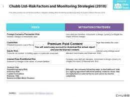 Chubb Ltd Risk Factors And Monitoring Strategies 2018