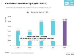 Chubb Ltd Shareholder Equity 2014-2018