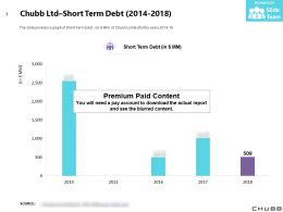Chubb Ltd Short Term Debt 2014-2018