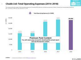 Chubb Ltd Total Operating Expenses 2014-2018