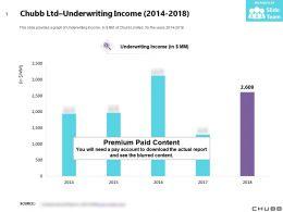 Chubb Ltd Underwriting Income 2014-2018