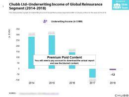 Chubb Ltd Underwriting Income Of Global Reinsurance Segment 2014-2018