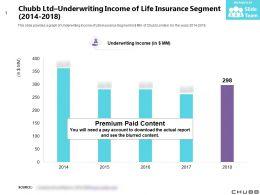 Chubb Ltd Underwriting Income Of Life Insurance Segment 2014-2018