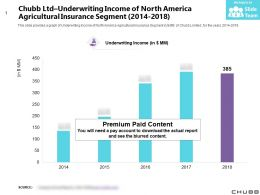 Chubb Ltd Underwriting Income Of North America Agricultural Insurance Segment 2014-2018