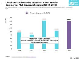 Chubb Ltd Underwriting Income Of North America Commercial P And C Insurance Segment 2014-2018