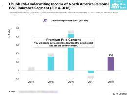 Chubb Ltd Underwriting Income Of North America Personal P And C Insurance Segment 2014-2018