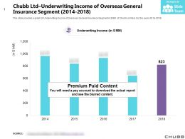 Chubb Ltd Underwriting Income Of Overseas General Insurance Segment 2014-2018