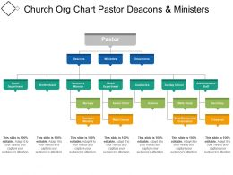 Church Org Chart Pastor Deacons And Ministers