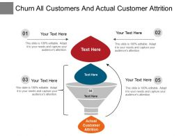 Churn All Customers And Actual Customer Attrition