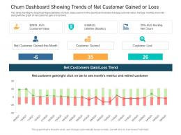 Churn Dashboard Showing Trends Of Net Customer Gained Or Loss Powerpoint Template