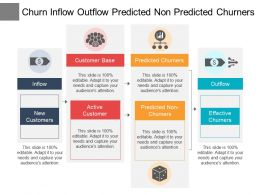 Churn Inflow Outflow Predicted Non Predicted Churners
