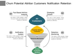 Churn Potential Attrition Customers Notification Retention