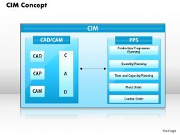 CIM Concept Powerpoint Presentation Slide Template