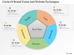 Circle Of Brand Vision And Website Techniques Powerpoint Template