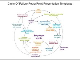 Circle Of Failure Powerpoint Presentation Templates
