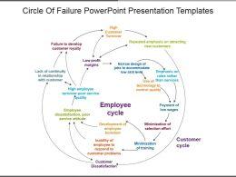 Circle Of Failure Powerpoint Presentation Templates