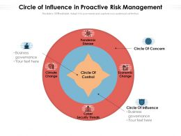 Circle Of Influence In Proactive Risk Management