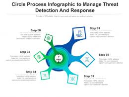 Circle Process To Manage Threat Detection And Response Infographic Template