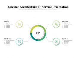 Circular Architecture Of Service Orientation