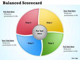 Circular Balanced Scorecard