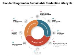 Circular Diagram For Sustainable Production Lifecycle