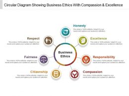 Circular Diagram Showing Business Ethics With Compassion And Excellence