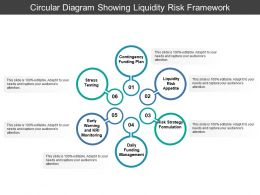 Circular Diagram Showing Liquidity Risk Framework