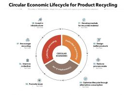Circular Economic Lifecycle For Product Recycling