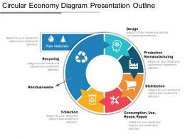 Circular Economy Diagram Presentation Outline