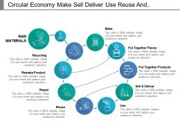 Circular Economy Make Sell Deliver Use Reuse And Recycling
