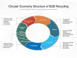 Circular Economy Structure Of B2B Recycling