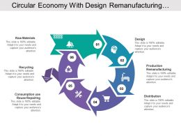 Circular Economy With Design Remanufacturing Distribution And Collection