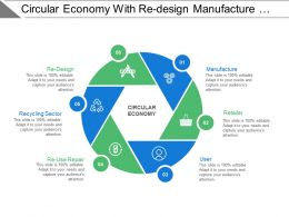 Circular Economy With Re Design Manufacture Retailer And User