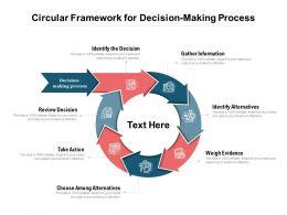 Circular Framework For Decision Making Process