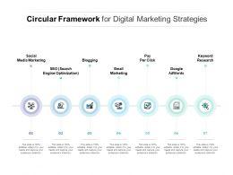 Circular Framework For Digital Marketing Strategies