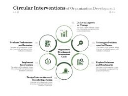 Circular Interventions Of Organization Development